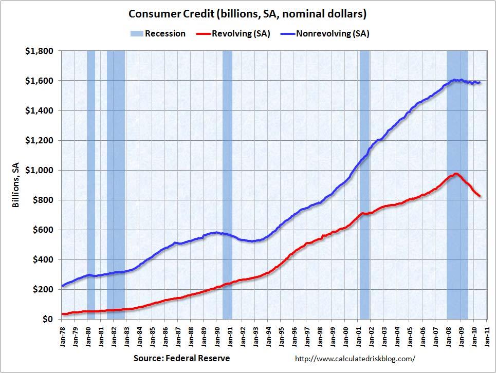 Consumer Credit June 2010