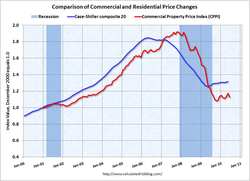 Moody's MIT Commercial Real Estate Price Index June 2010
