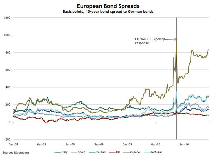 European Bond Spreads, Aug 18, 2010