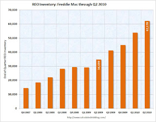 Freddie Mac REO Inventory
