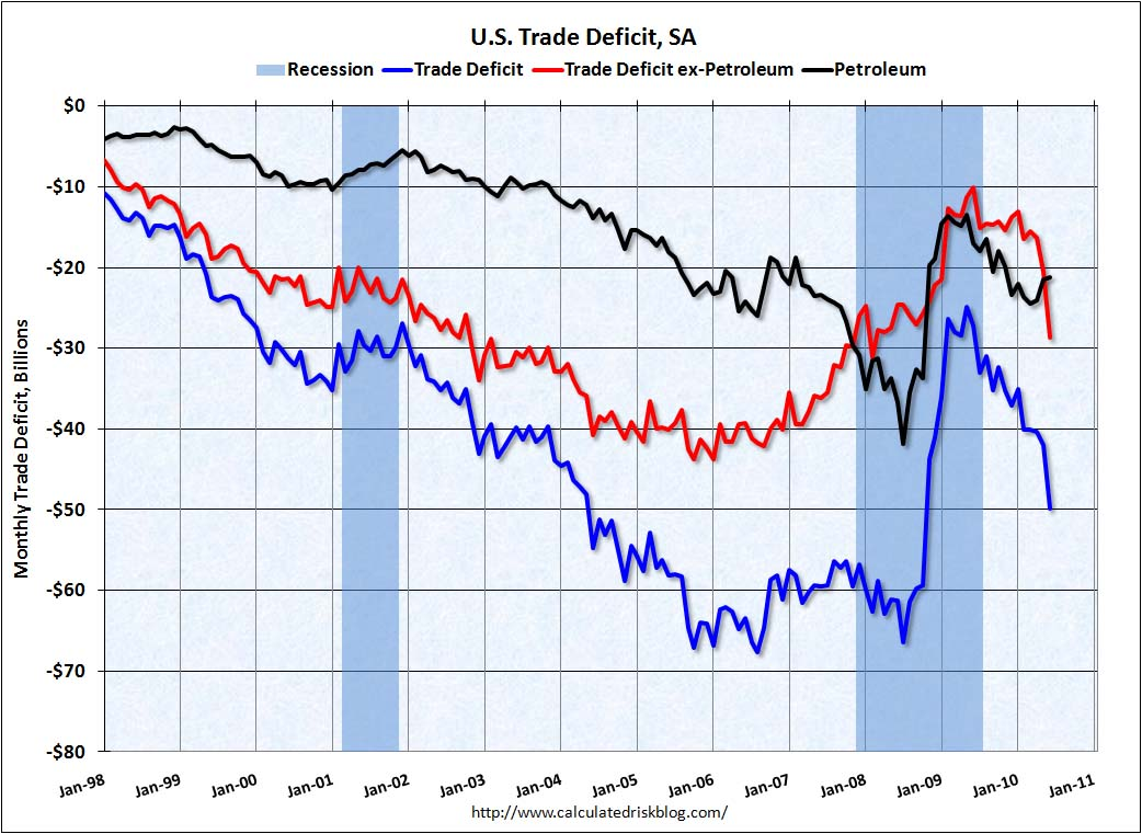 Trade Deficit June 2010