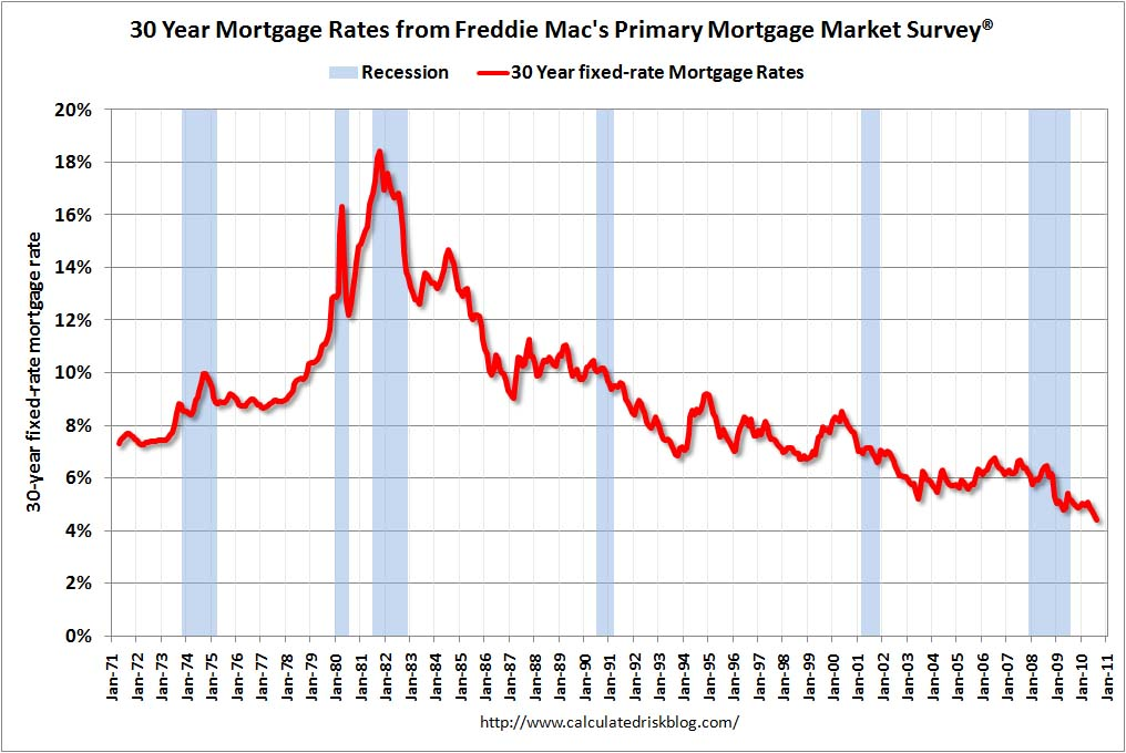 30 Year Mortgage Rates Freddie Mac Survey August 2010