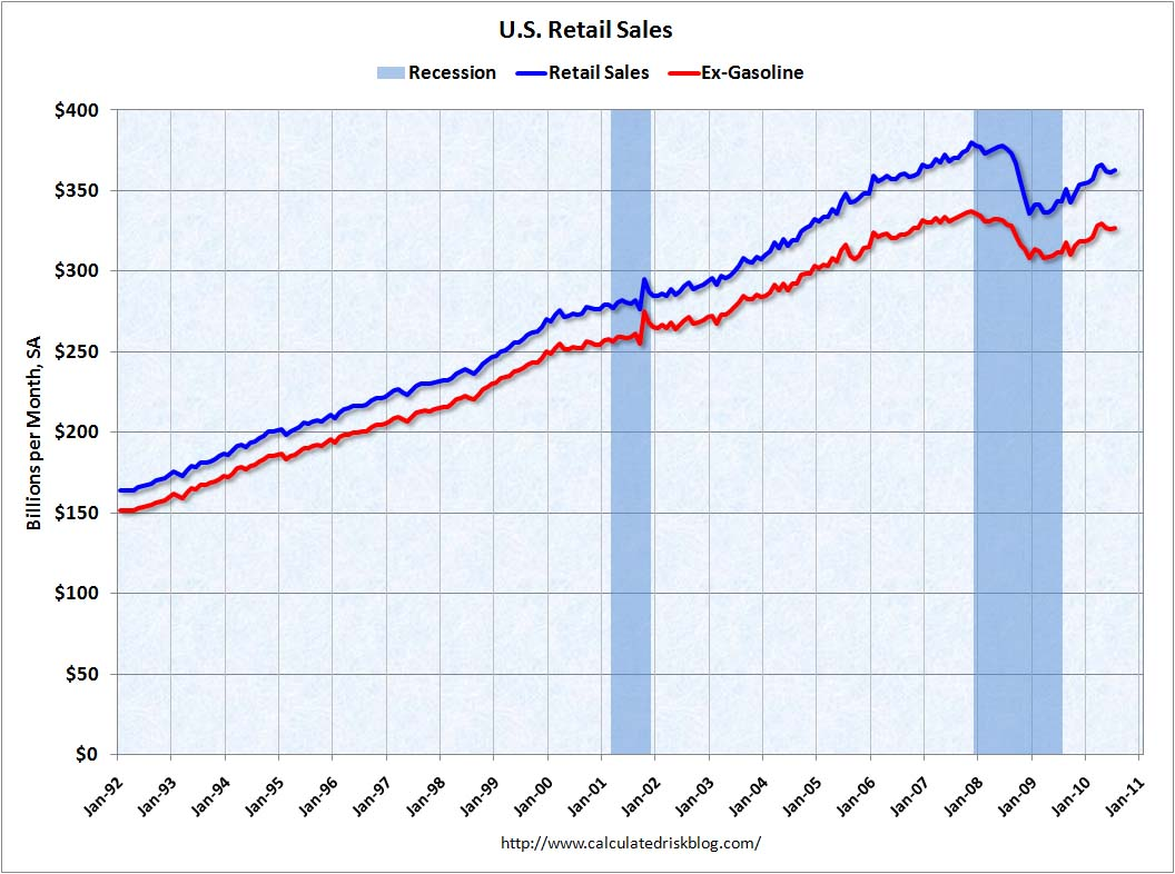 Retail Sales July 2010