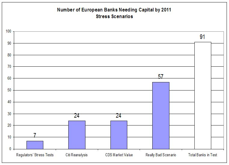 European Banks needing Capital under different scenarios