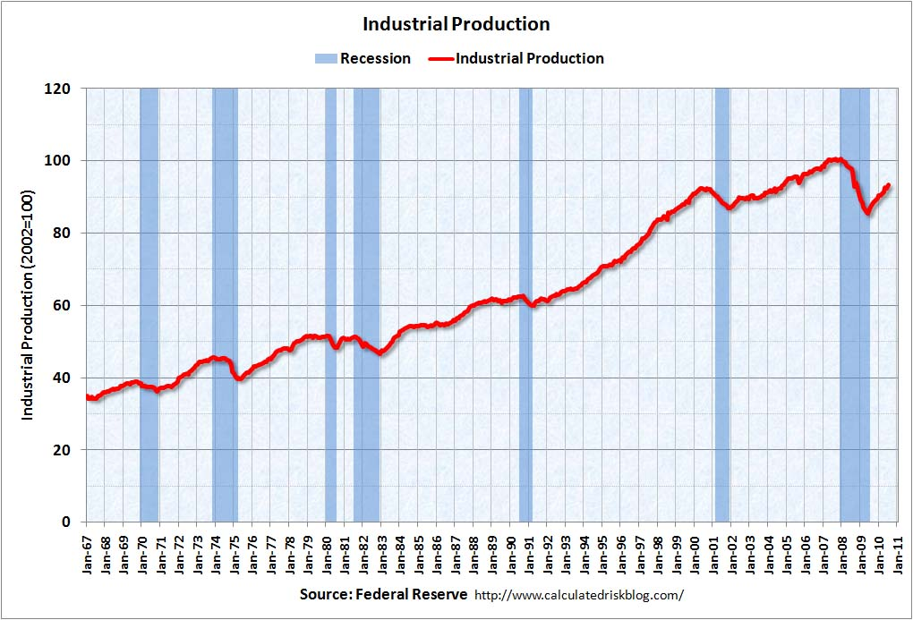 Industrial Production July 2010