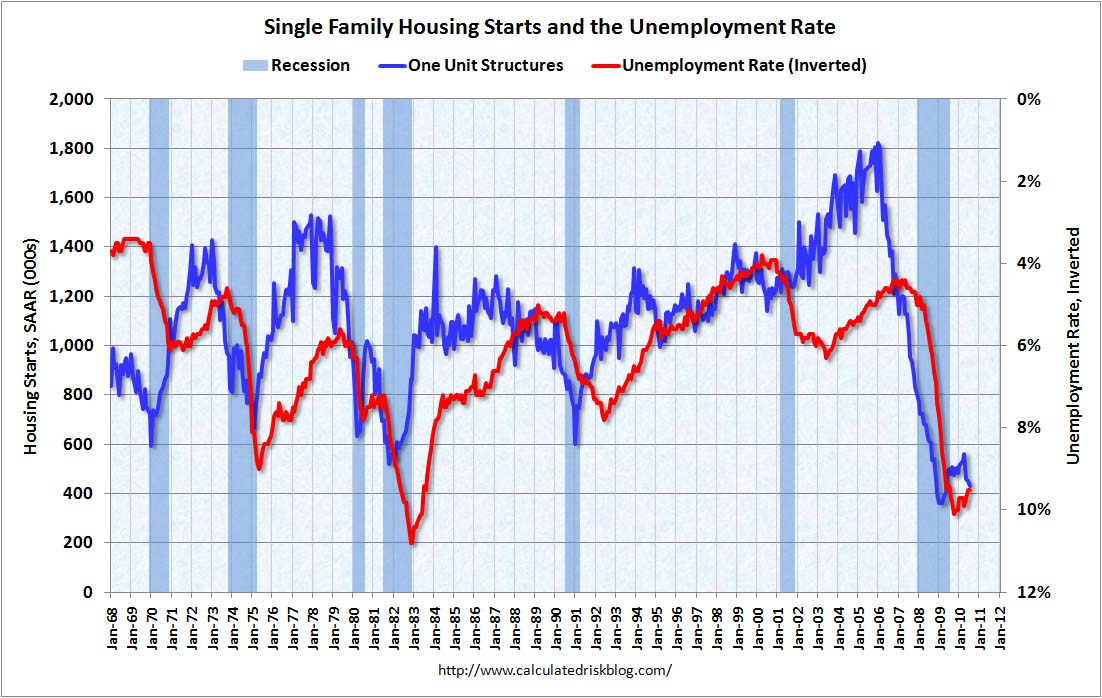 Housing Starts and Unemployment Rate July 2010