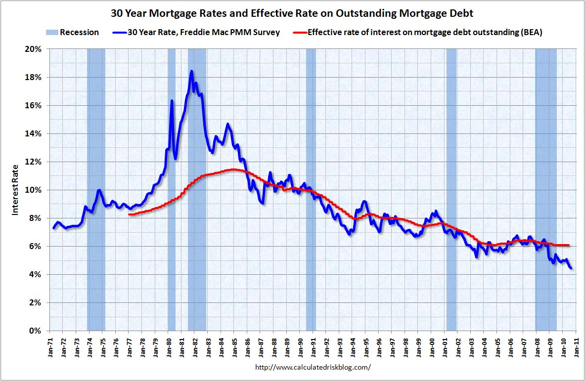 Mortgage Rates and Effective Rate Q2 2010