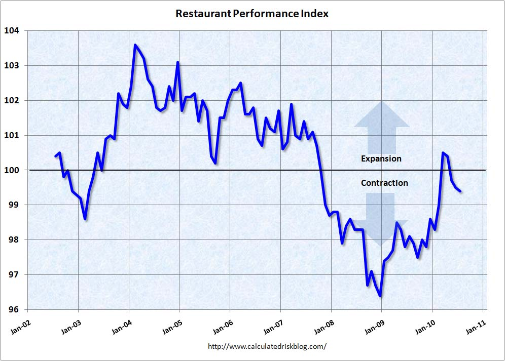 Restaurant Performance Index July 2010