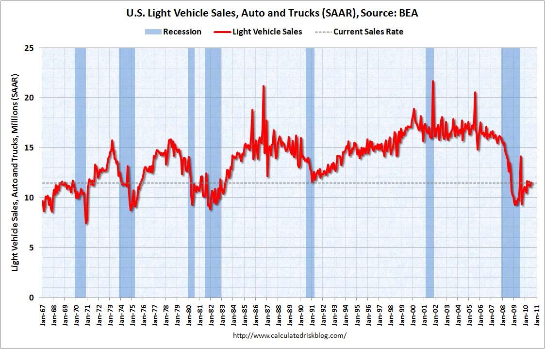 Auto Sales August 2010