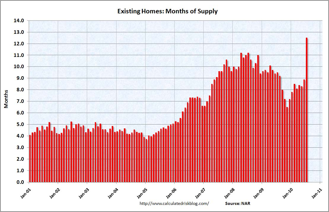 Existing Home Months of Supply, July 2010