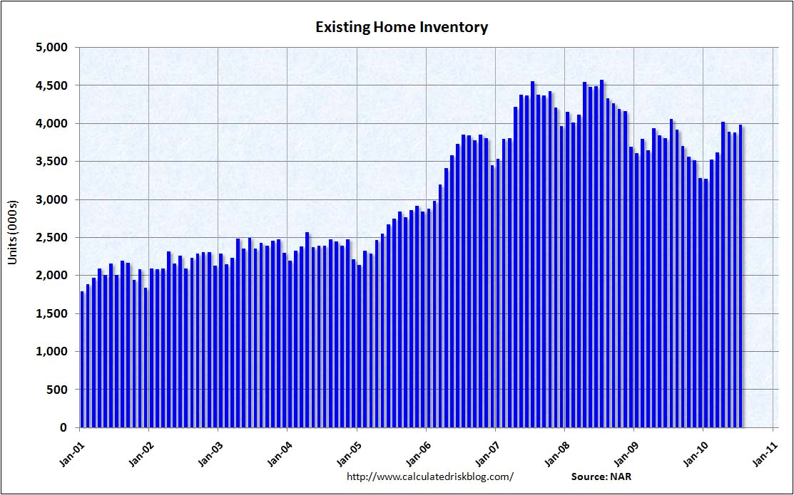 Existing Home Inventory, July 2010