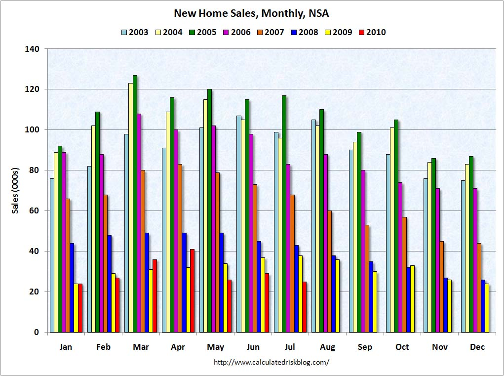 New Home Sales NSA July 2010