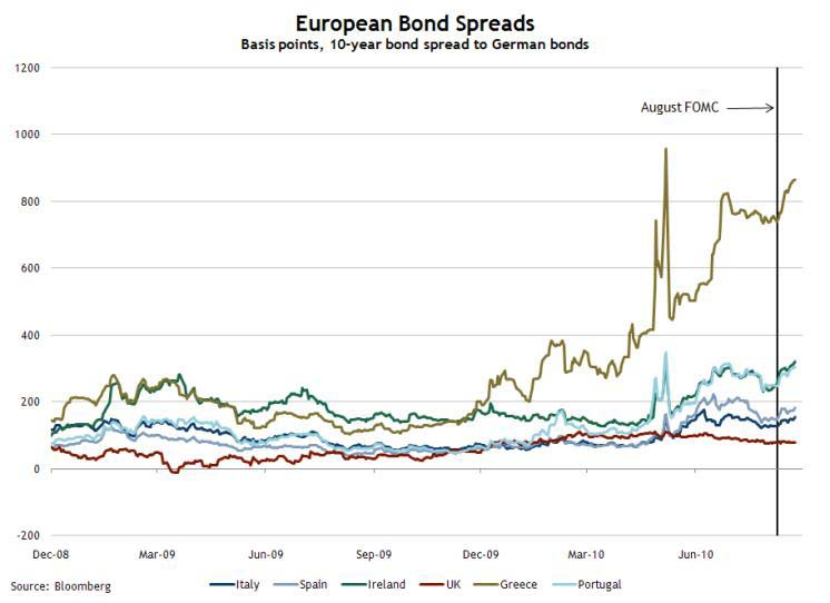 European Bond Spreads, Aug 25, 2010