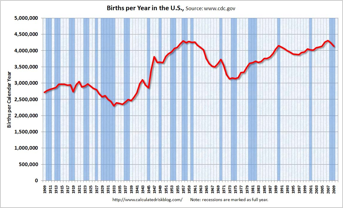 U.S. Births through 2009