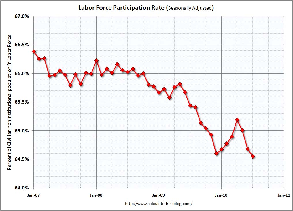 Participation Rate July 2010