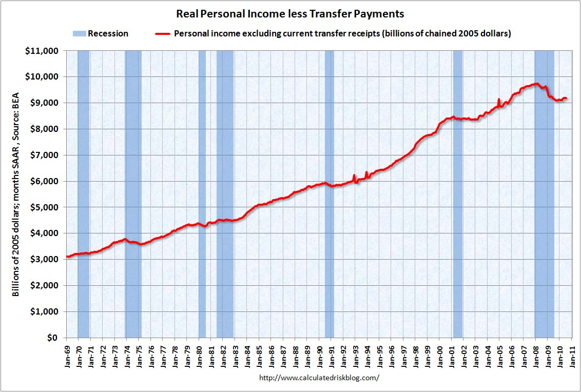 Personal Income less Transfer Payments July 2010
