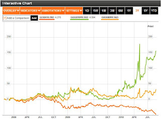 Greece, Germany and Ireland 10 Year Bond Yields
