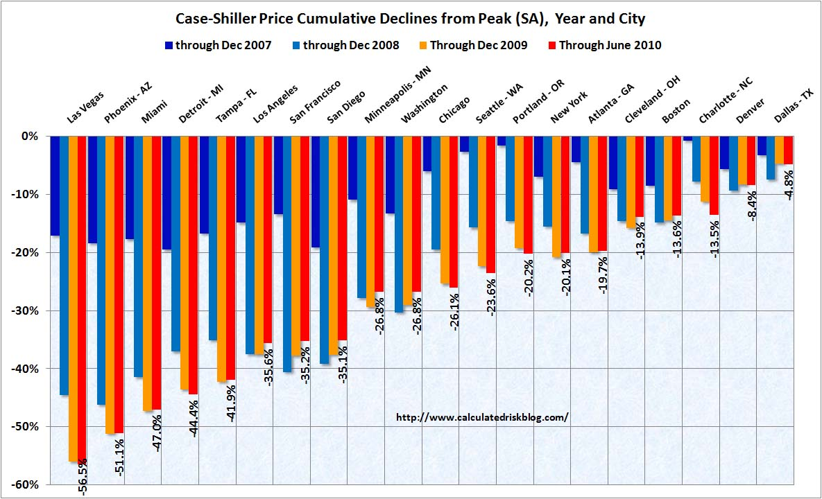 Case Shiller Home Prices Cities June 2010