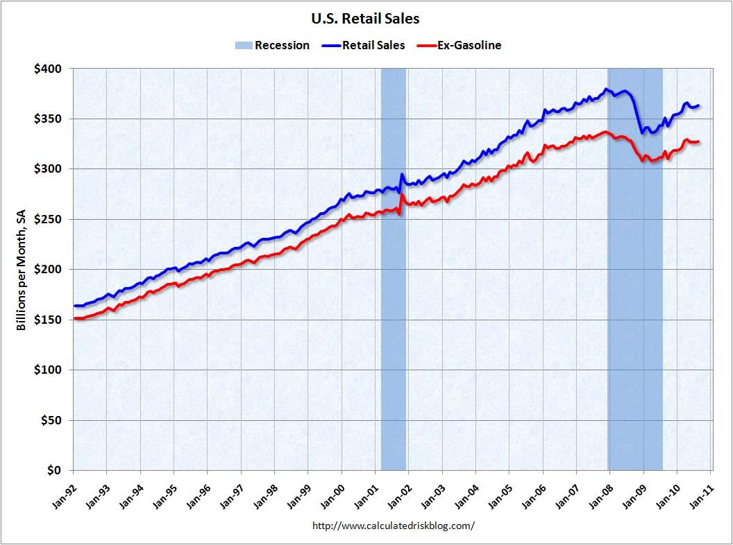 Retail Sales August 2010