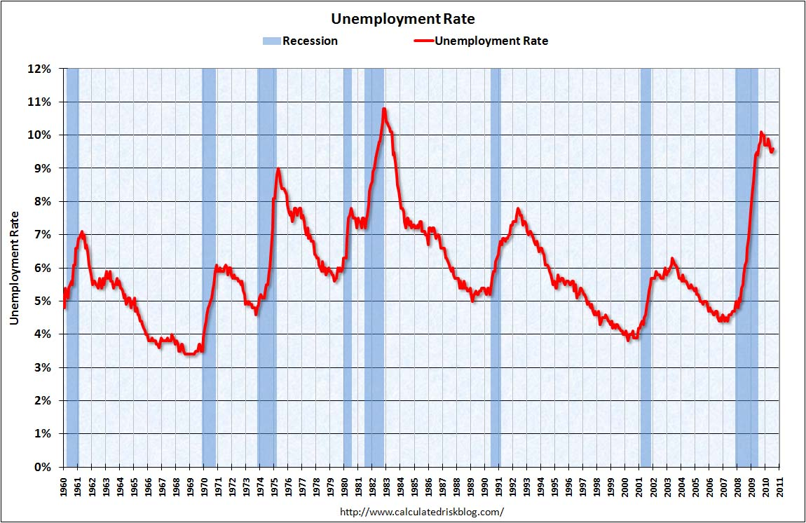 Unemployment Rate August 2010