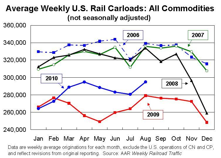 Rail Traffic August 2010