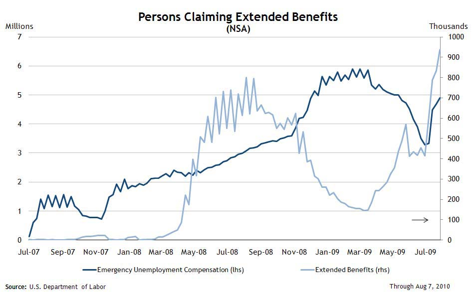 Extended Unemployment Benefits Sept 1, 2010