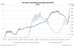 Unemployment Extended Benefits