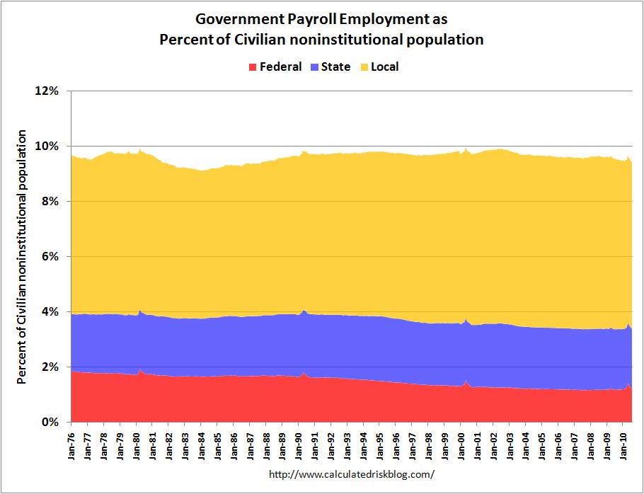 Government Employment