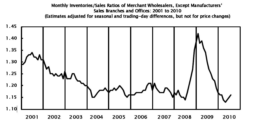 Wholesale Inventories July 2010
