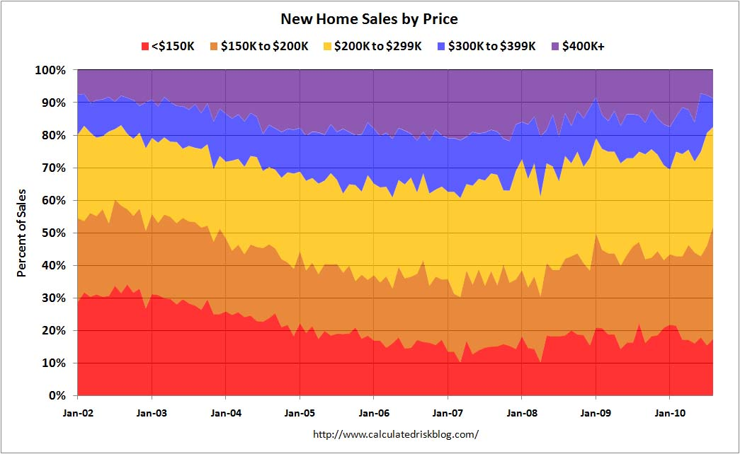 New Home Sales by Price August 2010