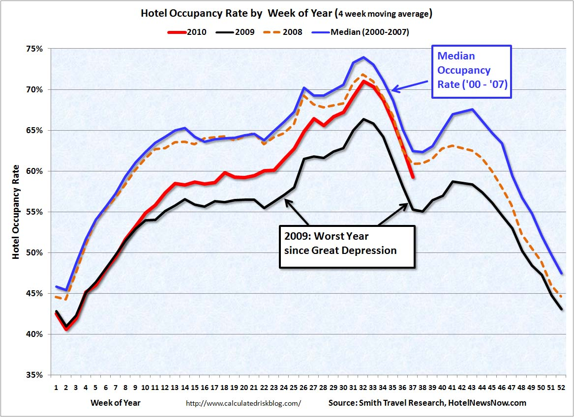 Hotel Occupancy Rate Sept 11, 2010