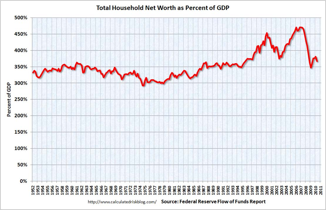 Household Net Worth Q2 2010