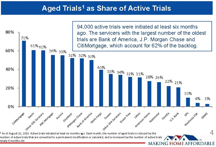 HAMP aged trial August 2010