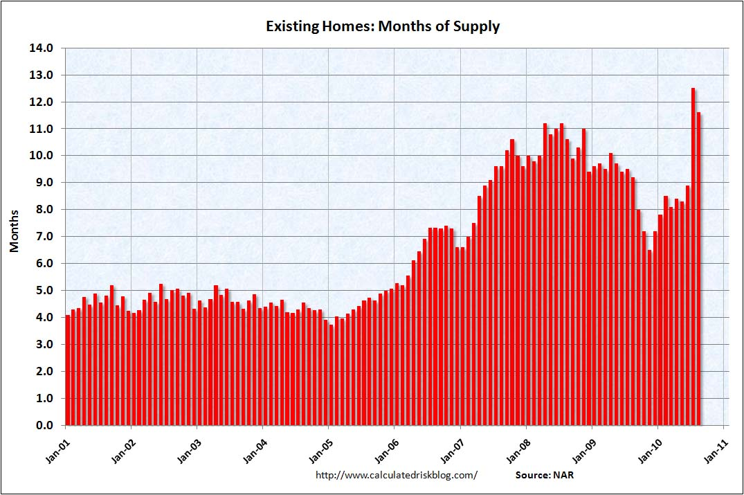 Existing Home Months of Supply Aug 2010