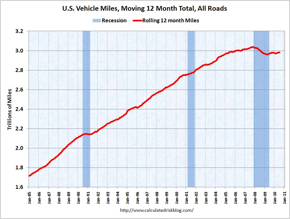 Vehicle Miles July 2010