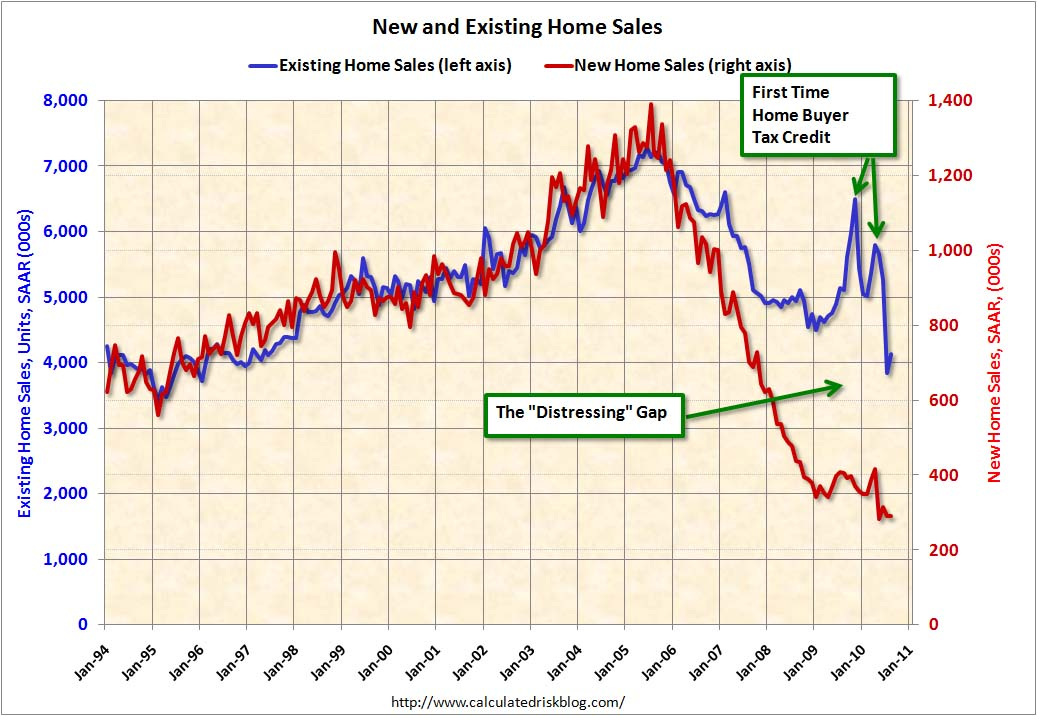 Home Sales: Distressing Gap August 2010