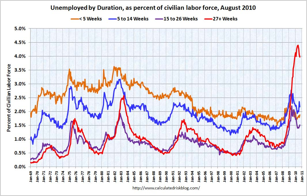Duration of Unemployment Sept 2010
