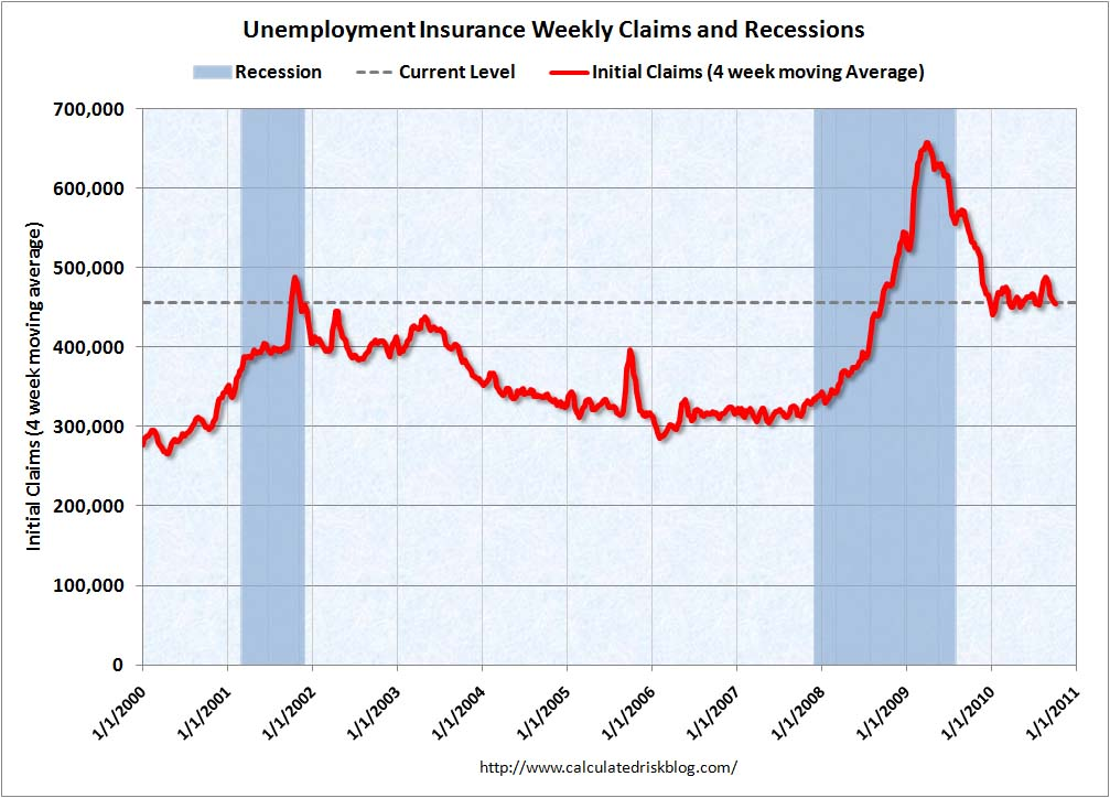 Weekly Initial Unemployment Claims Oct 7, 2010
