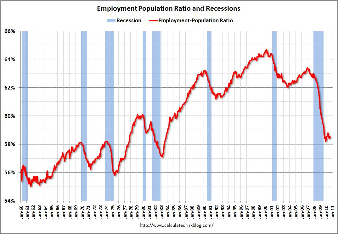 Employment Population Rate Sept 2010