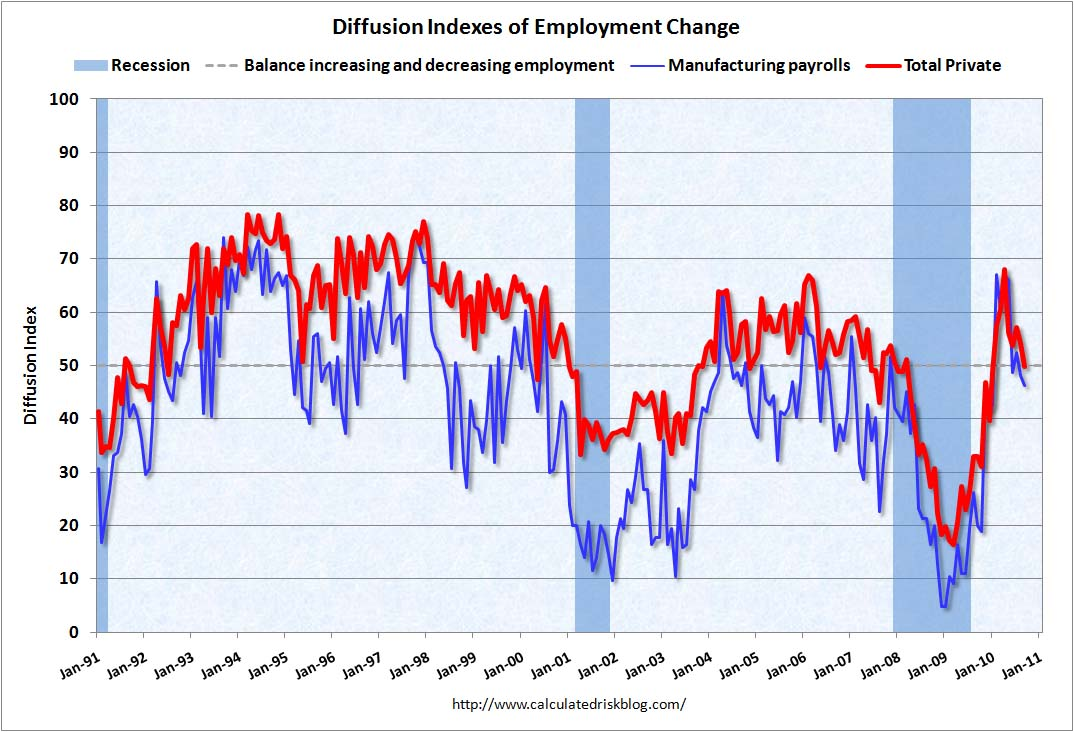 Employment Diffusion Indexes Sept 2010