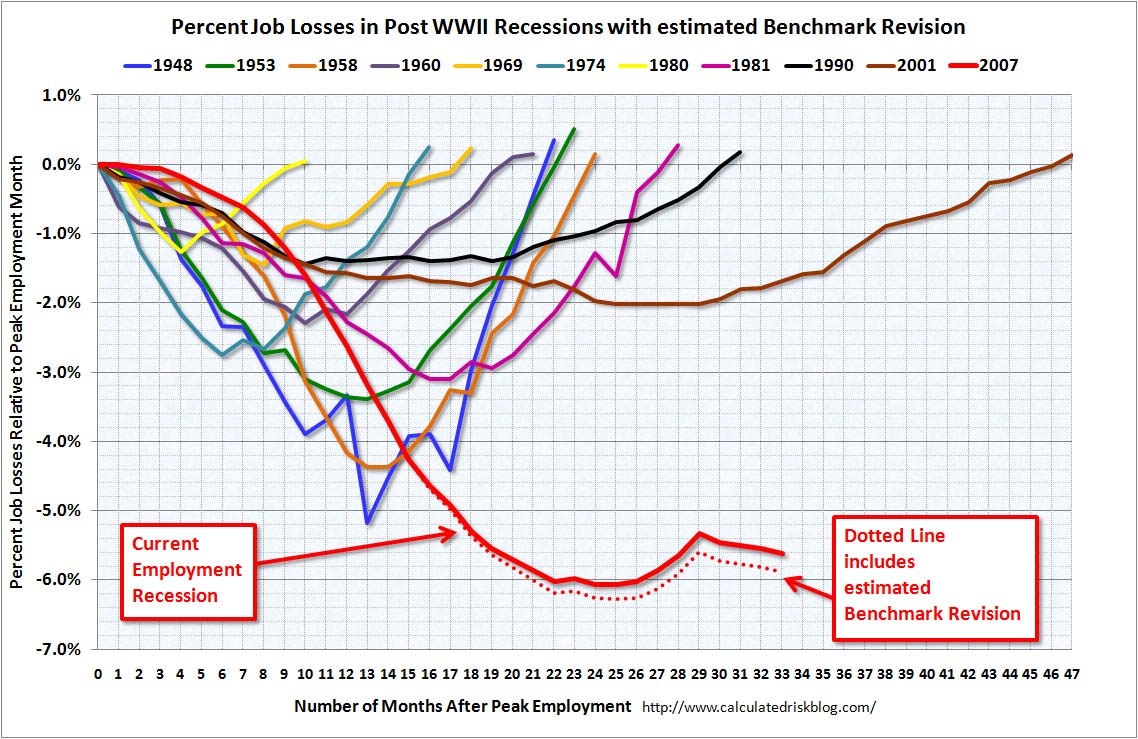 Job Losses and preliminary Benchmark Revision Sept 2010