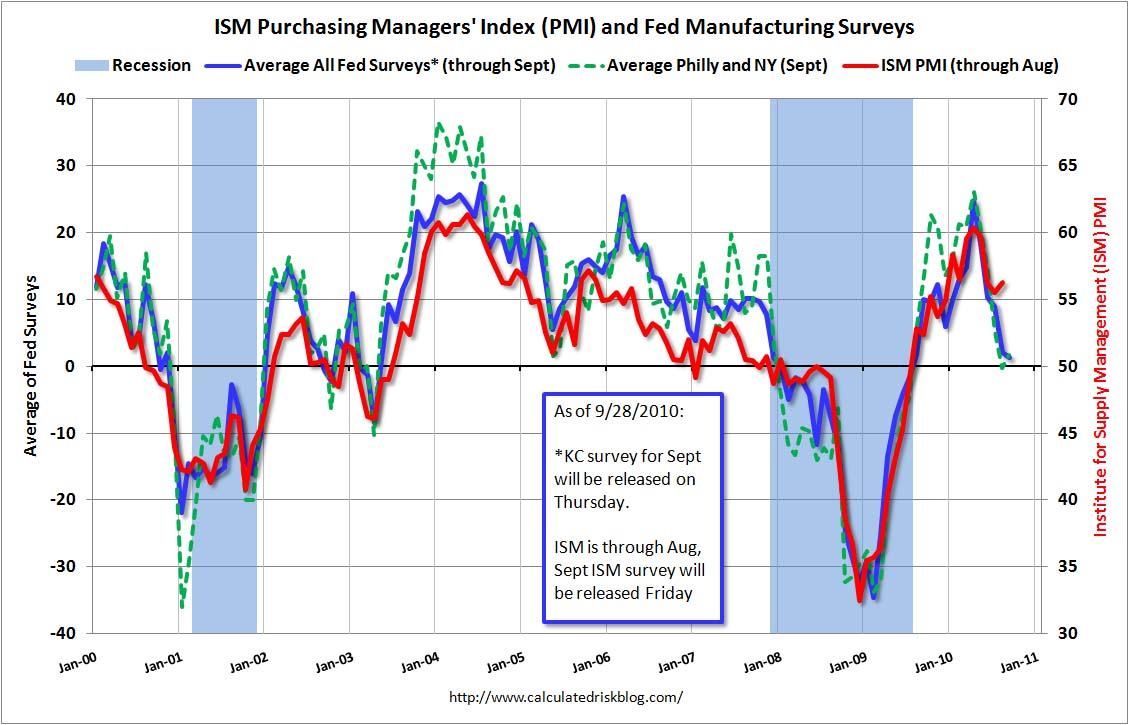 Fed ISM update Sept 2010