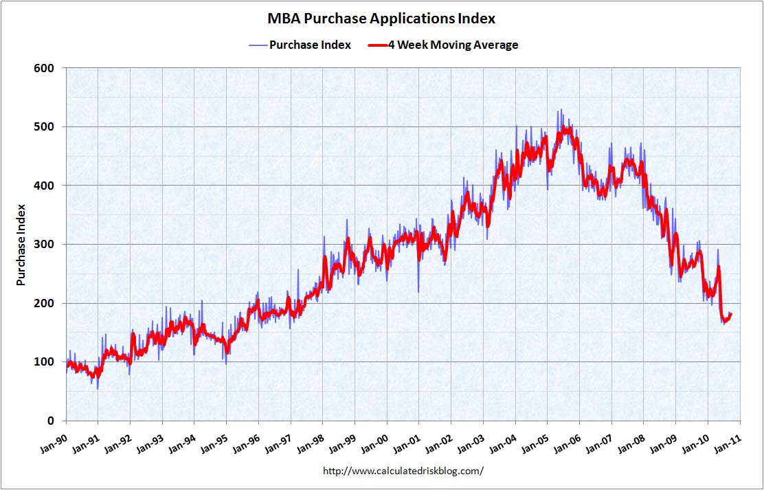 MBA Purchase Index Sept 29, 2010