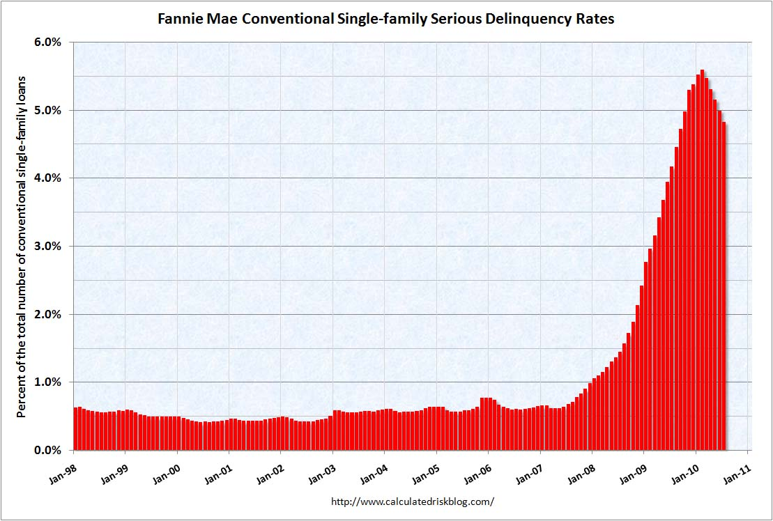 Fannie Mae Delinquency Rate July 2010