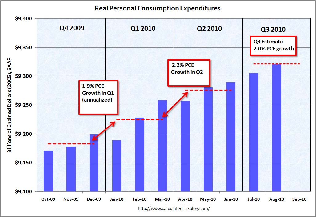 PCE Two Month Estimate Q3 2010