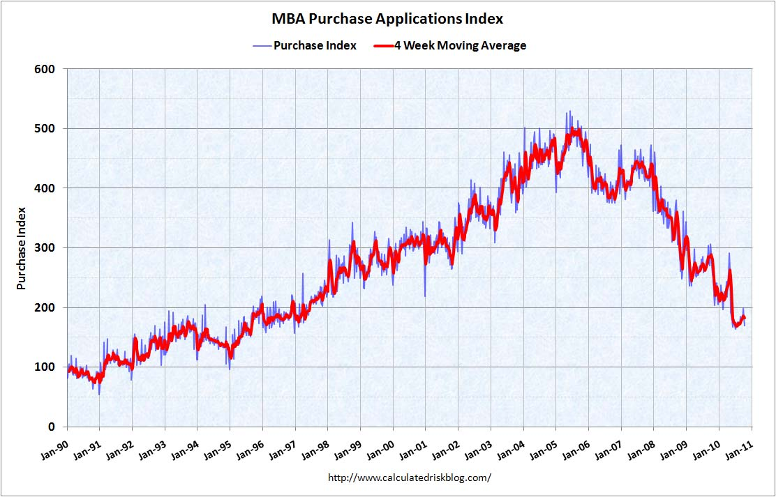 MBA Purchase Index Oct 20, 2010