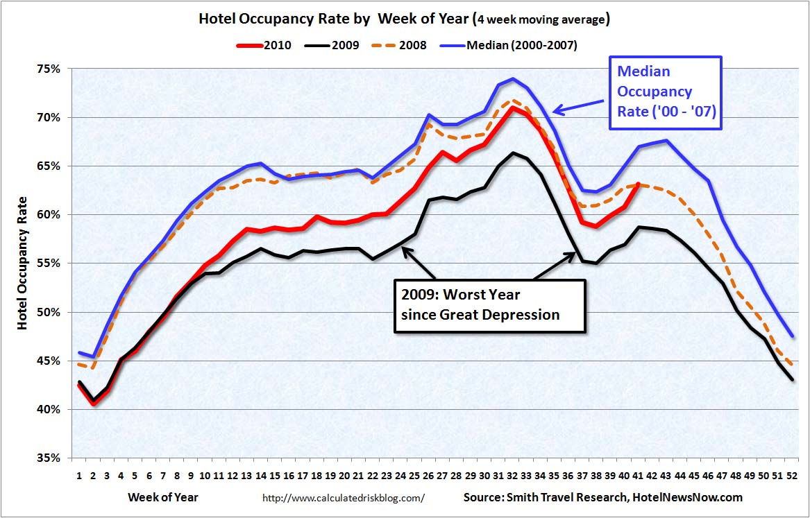 Hotel Occupancy Rate Oct 14, 2010