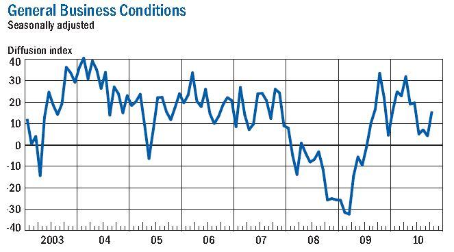 NY Fed Manufacturing Survey Oct 2010