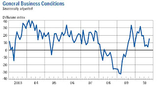 NY Fed Manufacturing Survey