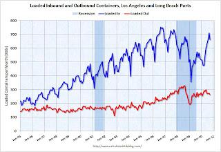 LA Area Port Traffic